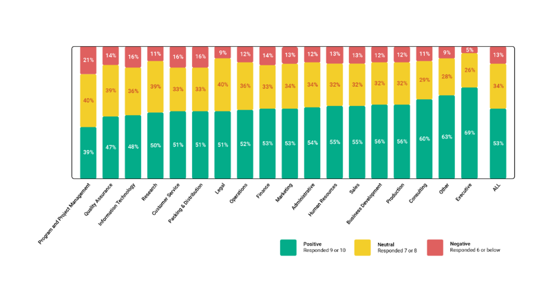 Culture and environment ratings by department