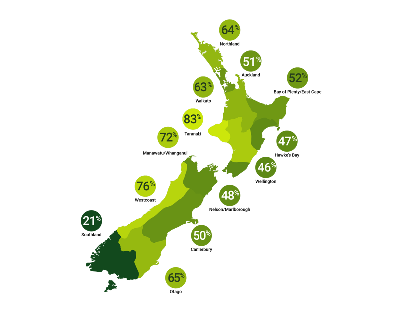 Fairness and inclusion ratings by region around New Zealand
