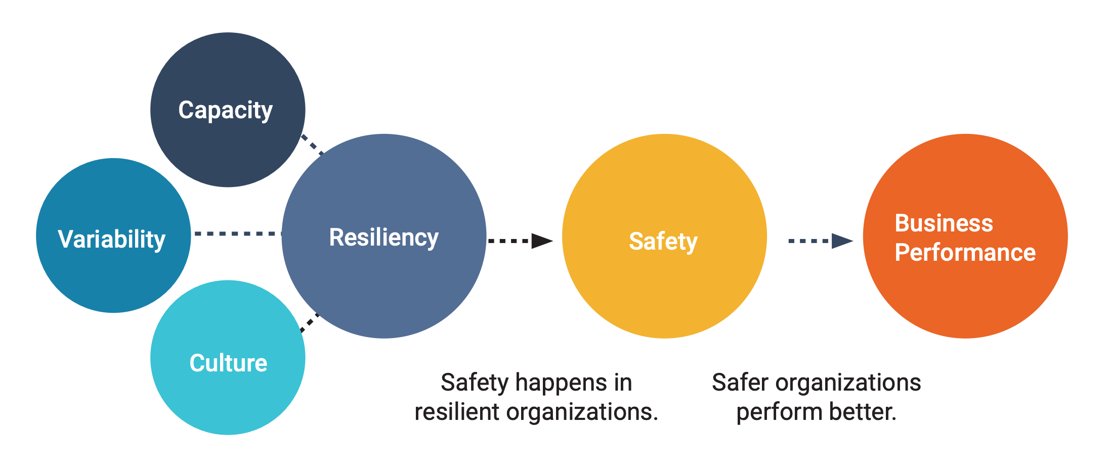 safety feedback loop